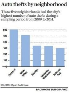 Highest number of vehicles stolen in Baltimore